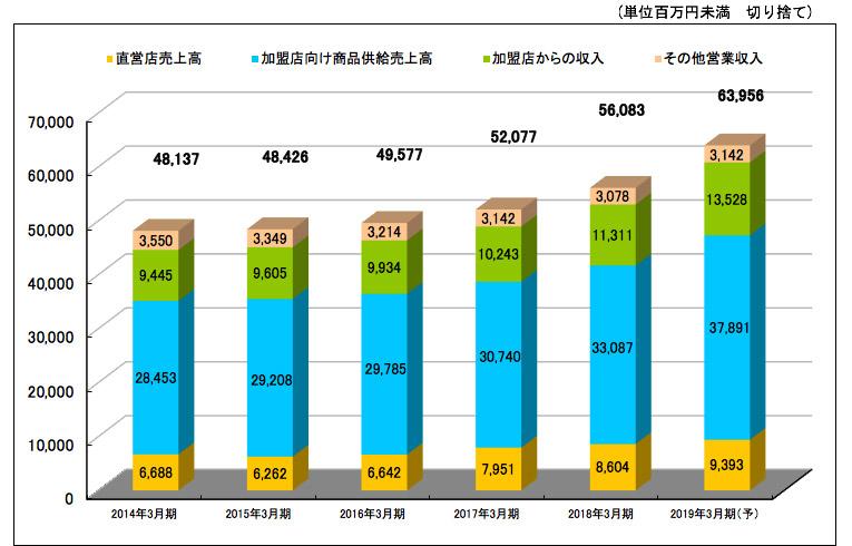 営業総収入構成の推移
