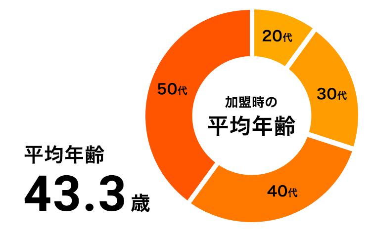 加盟時の平均年齢