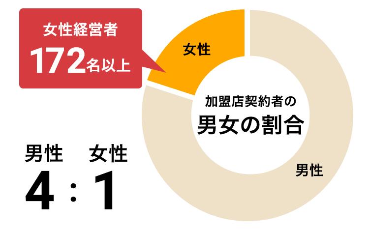 加盟店契約者の男女の割合